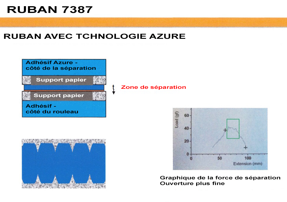 RUBAN ADHÉSIF DOUBLE FACE 3M 7387